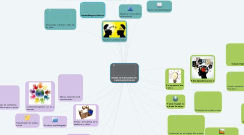 Mind Map: MODELOS PEDAGÓGICOS  EM EDUCAÇÃO EAD
