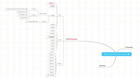 Mind Map: Balzac and the Little Chinese Seamstress