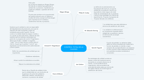 Mind Map: CONTEMPORANEO