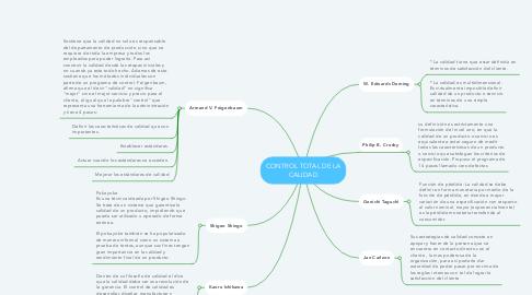 Mind Map: CONTROL TOTAL DE LA CALIDAD