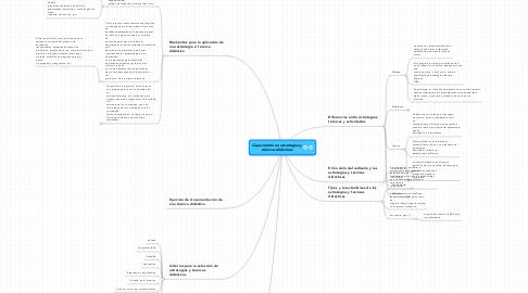 Mind Map: Capacitación en estrategias y técnicas didácticas