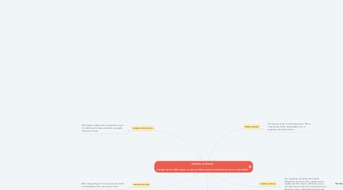 Mind Map: NORMAS JURÍDICAS    La regla que se debe seguir o a que se deben ajustar las conductas, tareas o actividades