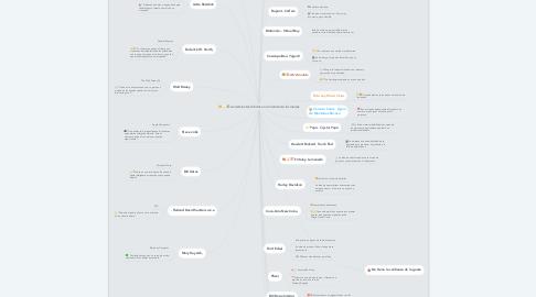 Mind Map: Lanzamientos fallidos en la historia de las marcas