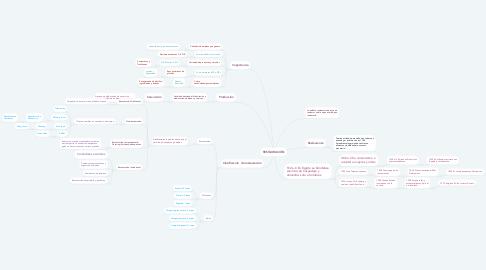 Mind Map: RESTAURACIÓN