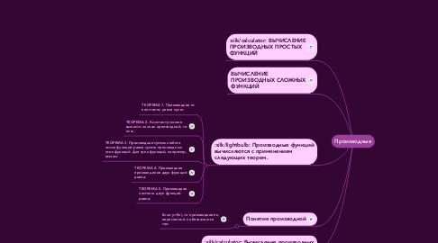 Mind Map: Производные