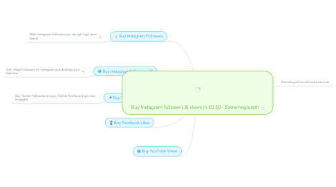 Mind Map: Buy Instagram followers & views in £0.50 - Extremegrowth