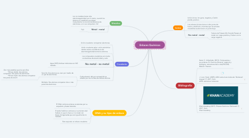 Mind Map: Enlaces Químicos