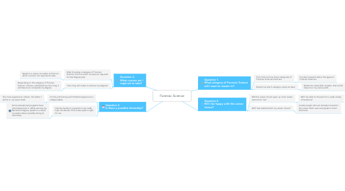 Mind Map: Forensic Science