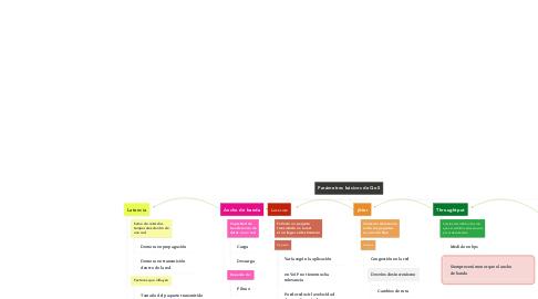 Mind Map: Parámetros básicos de QoS
