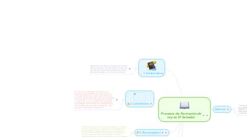 Mind Map: Procesos de Formación de Ley en El Salvador