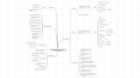 Mind Map: Making your teaching more effective through technology