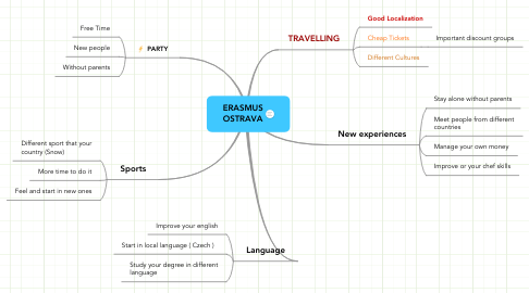 Mind Map: ERASMUS OSTRAVA