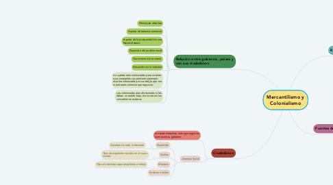 Mind Map: Mercantilismo y Colonialismo