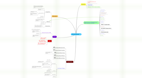 Mind Map: Restoration History pt.II