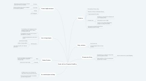 Mind Map: Escola da Livre Pesquisa Científica