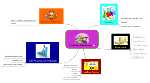 Mind Map: 5th Grade Mathematics