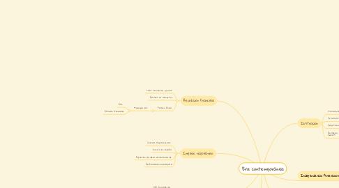 Mind Map: Era contemporánea