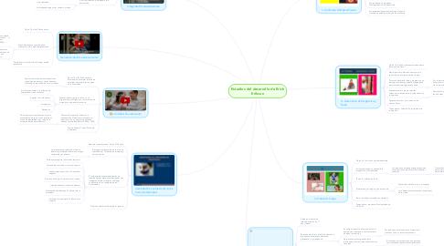 Mind Map: Estadios del desarrollo de Erick Erikson