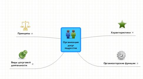 Mind Map: Организациядосугподростка