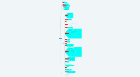 Mind Map: 2017-2018