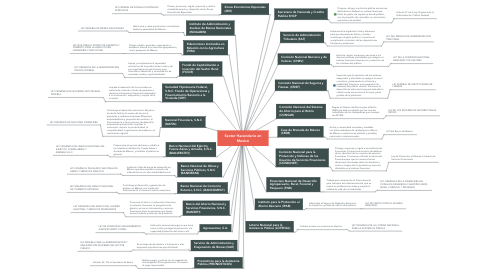 Mind Map: Sector Hacendario en Mexico