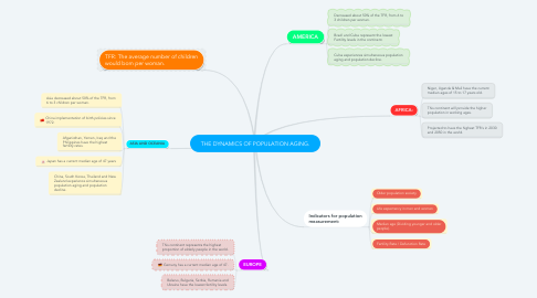 Mind Map: THE DYNAMICS OF POPULATION AGING.