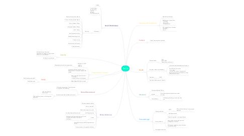 Mind Map: Sadie