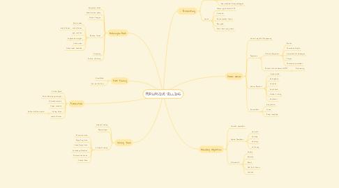 Mind Map: PERSUASIVE SELLING