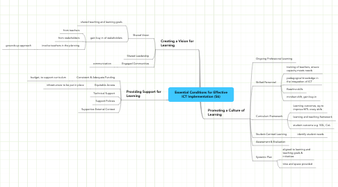 Mind Map: Essential Conditions for Effective ICT Implementation (S6)