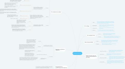 Mind Map: Normas Jurídicas.