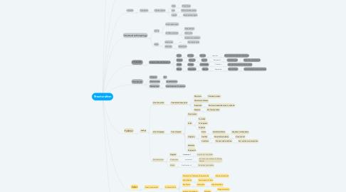 Mind Map: Structuralism