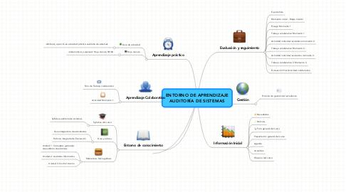 Mind Map: ENTORNO DE APRENDIZAJE AUDITORÍA DE SISTEMAS