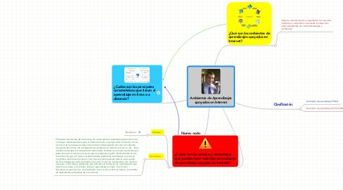 Mind Map: Ambientes de Aprendizajes apoyados en Internet