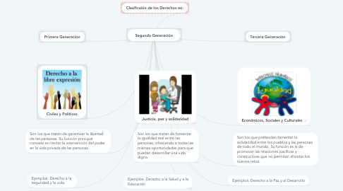 Mind Map: Segunda Generación