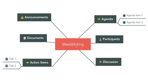Mind Map: Meekbhjting