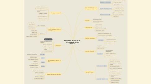 Mind Map: ENTORNOS VIRTUALES DE APRENDIZAJE EN LA ESCUELA