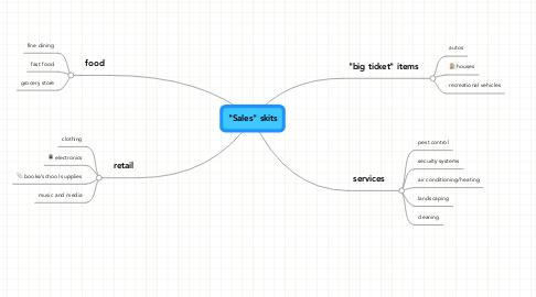 """Mind Map: """"Sales"""" skits"""