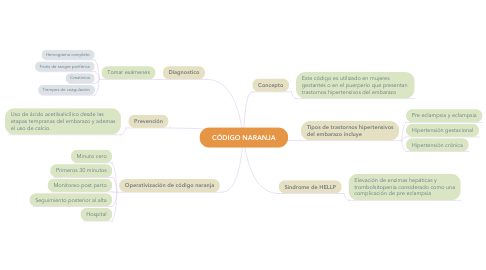 Mind Map: CÓDIGO NARANJA
