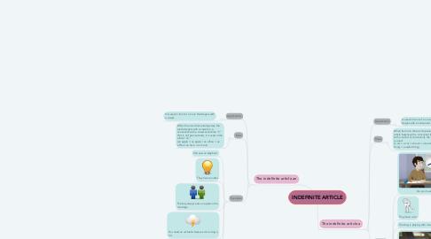 Mind Map: Modelo para la toma de decisiones a corto plazo
