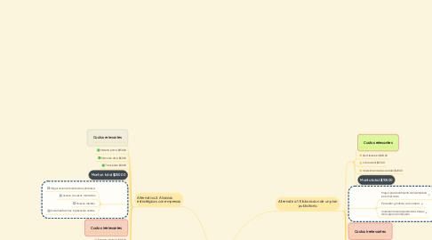 Mind Map: Poco reconocimiento de la empresa Gomi Gomitas