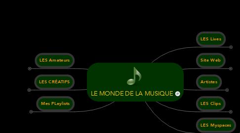 Mind Map: LE MONDE DE LA MUSIQUE