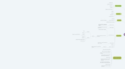Mind Map: El Contrato de Trabajo