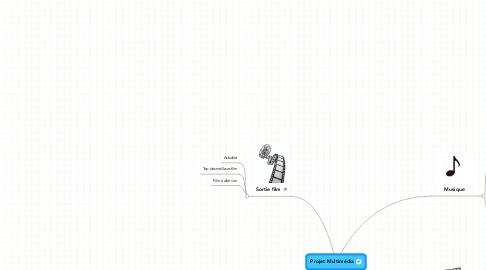 Mind Map: Projet Multimédia