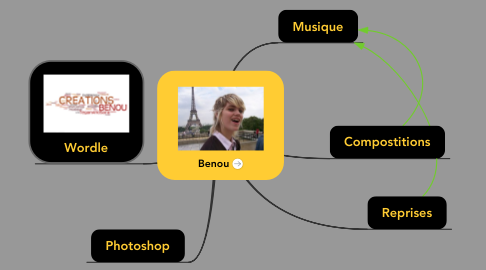 Mind Map: Benou