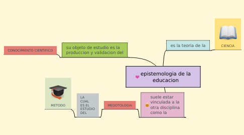 Mind Map: epistemologia de la educacion
