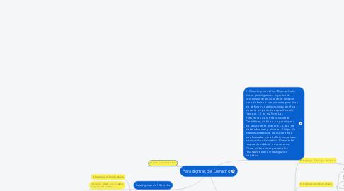 Mind Map: Paradigmas del Derecho