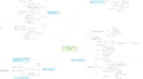 Mind Map: THỊ TRƯỜNG TÀI CHÍNH QUỐC TẾ