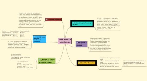 Mind Map: Toma de decisiones de corto plazo.    Lácteos Santa Anita.