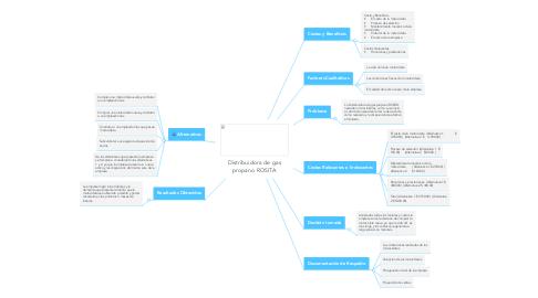 Mind Map: Distribuidora de gas propano ROSITA