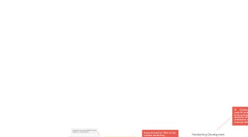 Mind Map: Handwriting Development for Pre-kindergarten Students